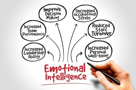 Emotional Intelligence Training & Keynote Presentations