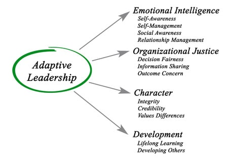 PDF] Developing Leadership Skills in ...semanticscholar.org